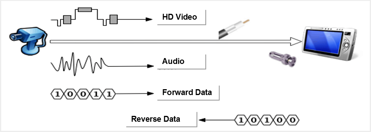 HDCVI_data_transfer