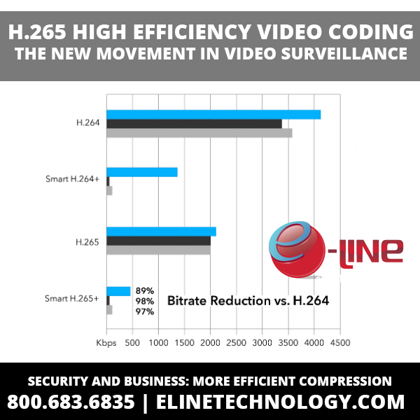 H.265 High Efficiency Video Coding: The New Movement In Video Surveillance Technology